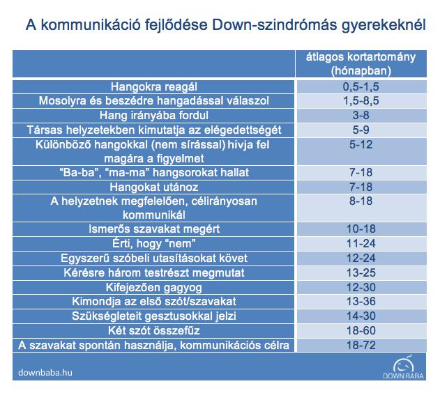 kommunikáció és beszédfejlődés Down-szindrómánál